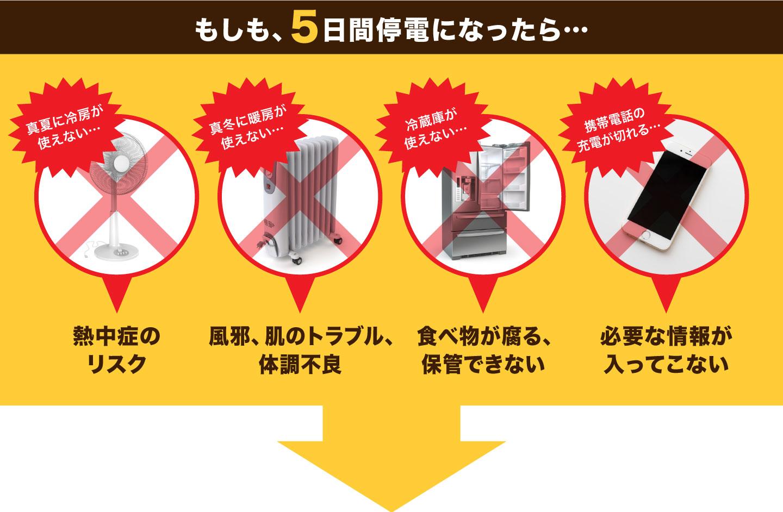 4つのリスク