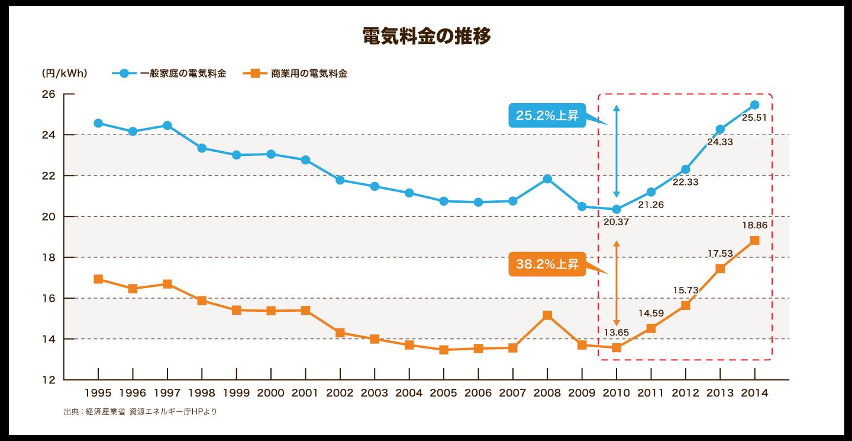 電気料金推移グラフ